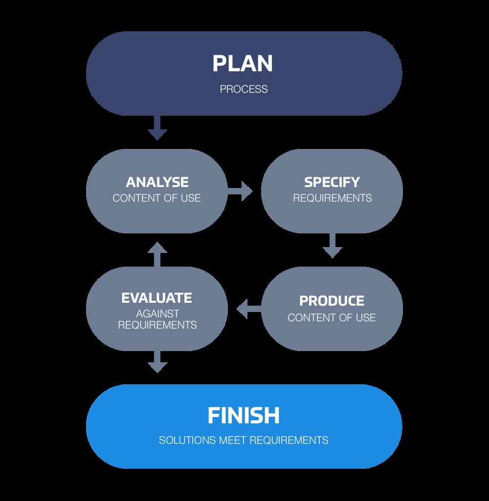 Efficiency Plan